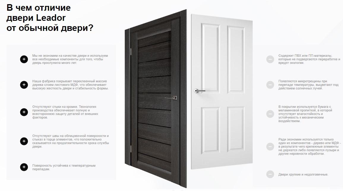 Межкомнатные двери Leador фото 3